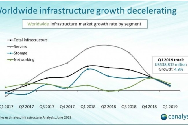 La croissance décélère sur le marché mondial des infrastructures IT depuis le deuxième trimestre 2018. (Illustration : Canalys)