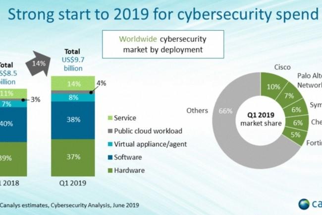 Évolution du marché mondial de la cybersécurité et parts de marché des différents fournisseurs de solutions au premier trimestre 2019. (crédit : Canalys)