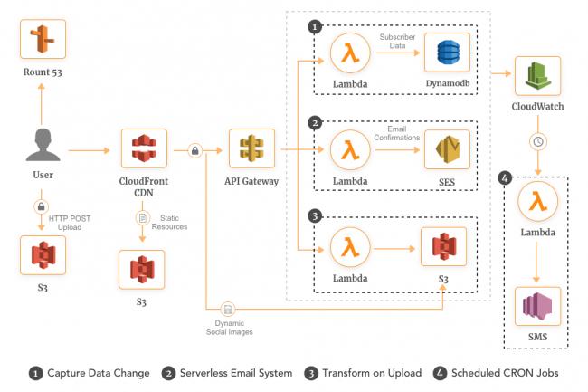 A l'origine de l'architecture serverless, AWS la propose sous la dénomination Lambda. (Crédit AWS)