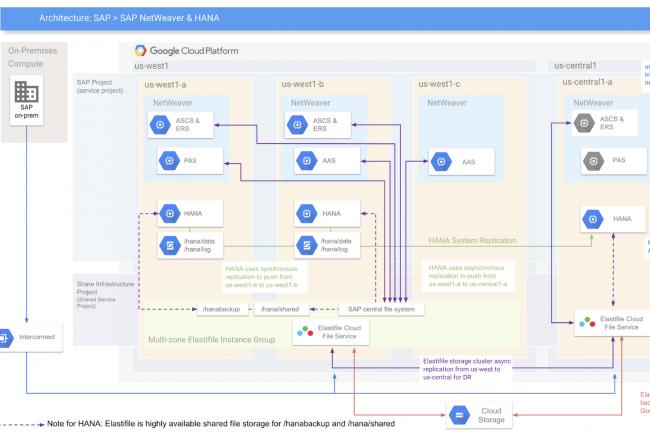 Elastifile, qui travaille déjà avec GCP, va rejoindre la galaxie Google Cloud. (Crédit Google Cloud)