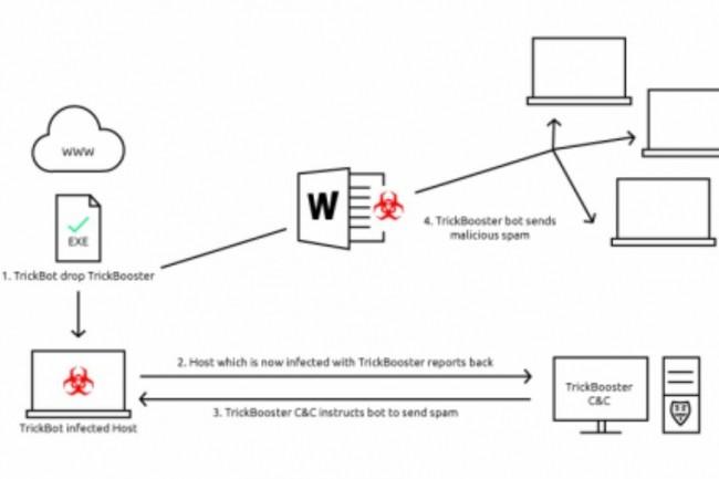 Sch�ma d'infection simplifi� relatif au malware Trickbot. (cr�dit : Deep Instinct)