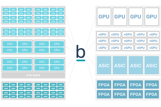 Bitfusion développe un OS virtuel pour les accélérateurs matériels en intelligence artificielle. (Crédit : Bitfusion)