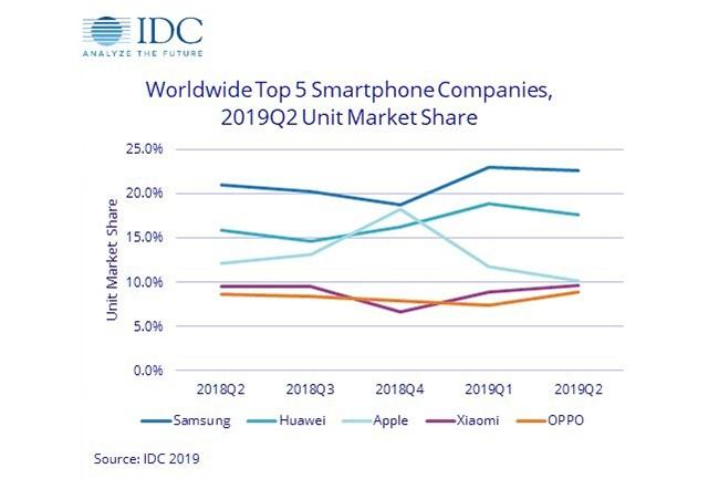 En chute libre depuis début 2019, Apple est en passe de quitter la troisième place du classements des fournisseurs livrant le plus de smartphones dans le monde. (Crédit : IDC)