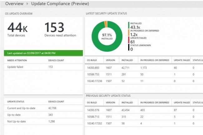 Windows Update pour les entreprises (WUfB) permet aux administrateurs de faire lesmises à jour de sécurité et de fonctionnalités Windows en connectant les équipements à ce service. (Crédit : Microsoft)