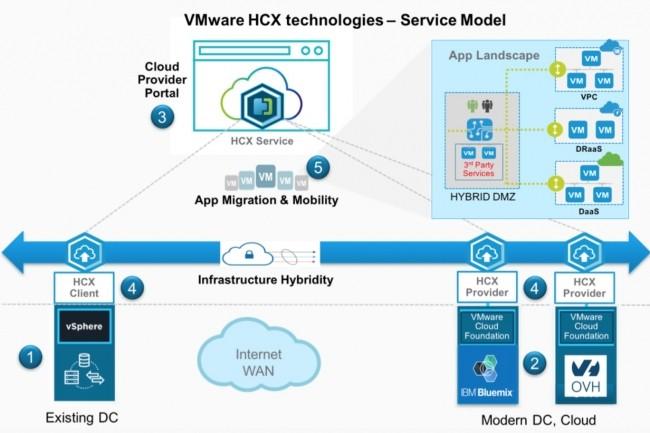 Les éléments-clés de HCX qui comprend des services de routage et d'optimisation WAN et peut utiliser d'autres produits VMware comme le logiciel réseau NSX. (Crédit : VMware)