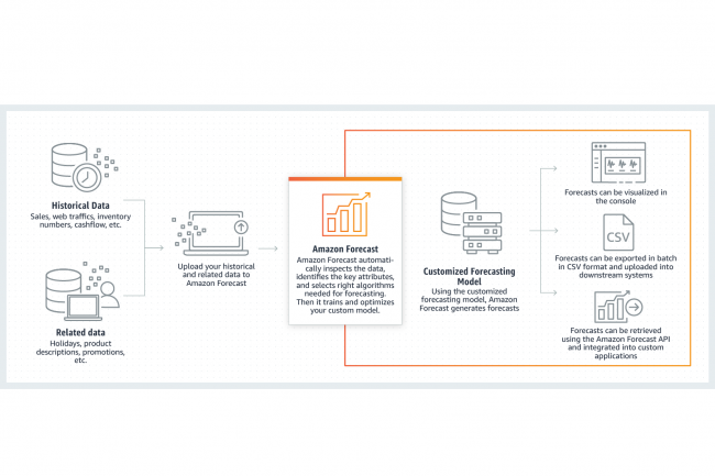 Amazon Forecast va puiser dans les données historiques du client mais aussi dans des données connexes, externes, et dans les modèles créés par Amazon, pour fournir des analyses précises de l'activité commerciale de l'entreprise. (Crédit : Amazon)