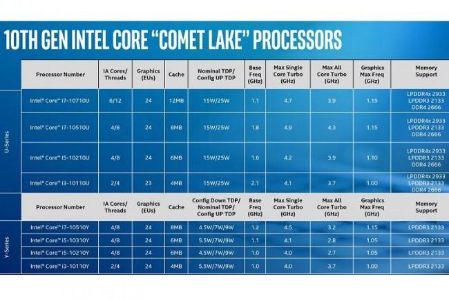 Avec Comet Lake, Intel annonce des puces plus rapides pour les notebooks
