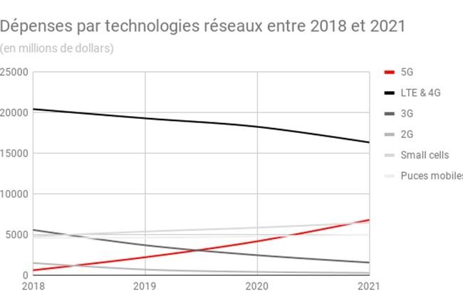 Alors que les technologies 2 et 3G vont progressivement être délaissées, les investissements dans la 4G resteront encore importants ces prochaines années pour déployer la 5G à pleine puissance.