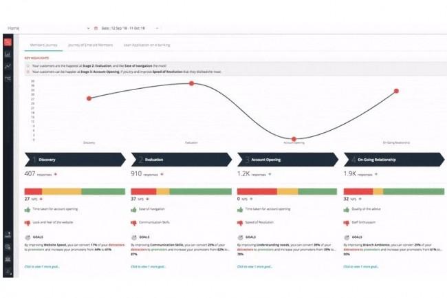 CloudCherry permet de suivre le client à travers 17 canaux différents pour engager avec eux des conversions contextuelles en temps réel. (Crédit : CloudCherry)