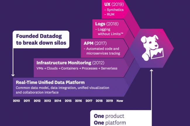 Depuis sa création en 2010, Datadog a considérablement étoffé son catalogue de services APM. (Crédit Datadog)