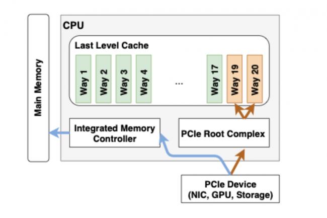 Des processeurs Intel Xeon exposés à des attaques par canal auxiliaire via le réseau