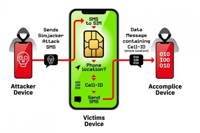 Exemple montrant comment Simjacker peut localiser les abonnés vulnérables de leurs téléphones mobiles. (crédit : AdaptiveMobile Security)