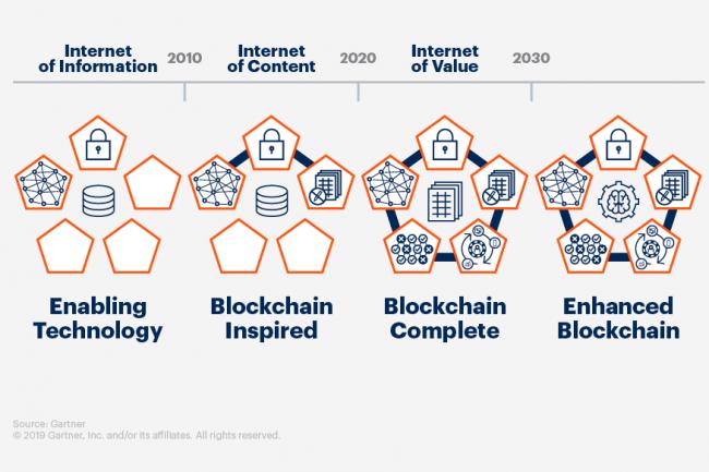 Selon le Gartner, la blockchain aura un impact «transformationnel» dans tous les secteurs d'ici 5 à 10 ans.