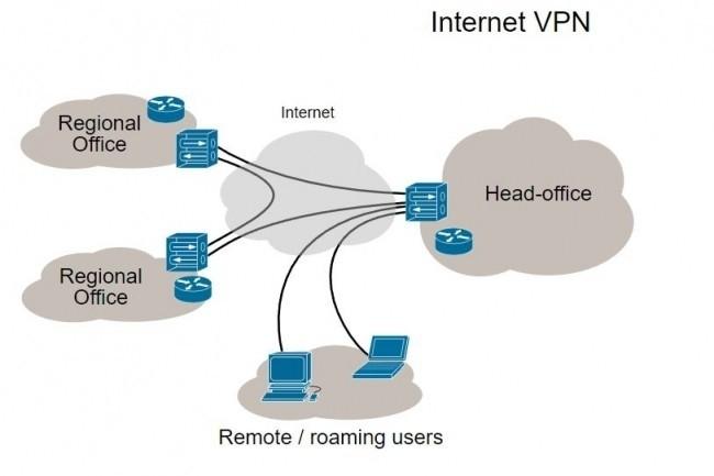 L'une des principales caractéristiques à prendre en compte lors de l'achat d'un VPN mobile pour l'entreprise est sa capacité à gérer différentes configurations. (Crédit D.R.)