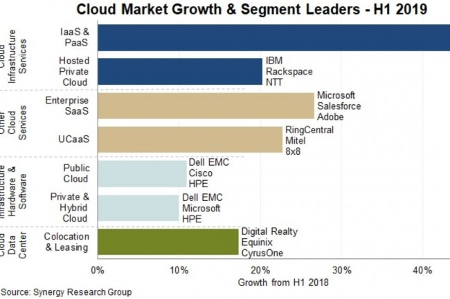 Purchases of hardware and software for public, private and hybrid cloud infrastructures reached 55 billion euros in the first half of 2019. (credit: Synergy Research)