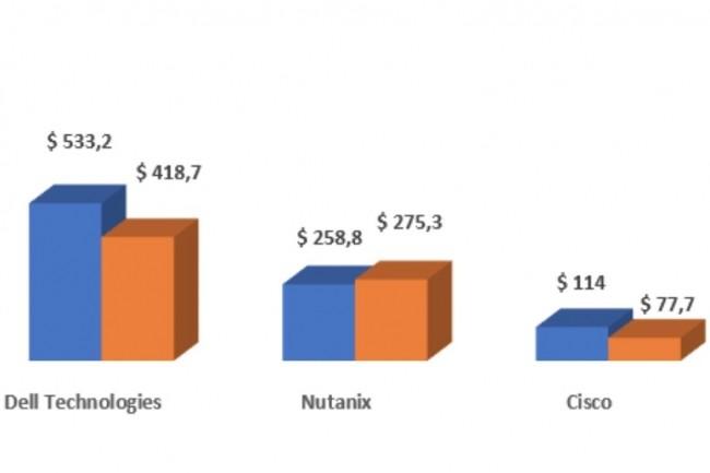 Evolution des ventes de systèmes convergés par fabricants de matériels entre les deuxièmes trimestre 2018 et 2019. (Source : IDC)