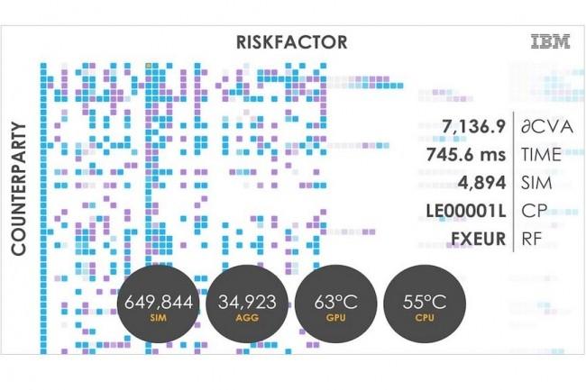 Le portefeuille Algorithmics d'IBM comporte notamment la solution xVA. (Crédit : IBM)