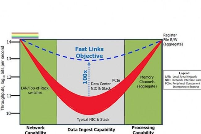 Le graphique représente l'évolution de la prévision des débits de données en fonction du temps et des composants fibre optique et serveurs mobilisés pour le projet FastNICs. (crédit : Darpa)
