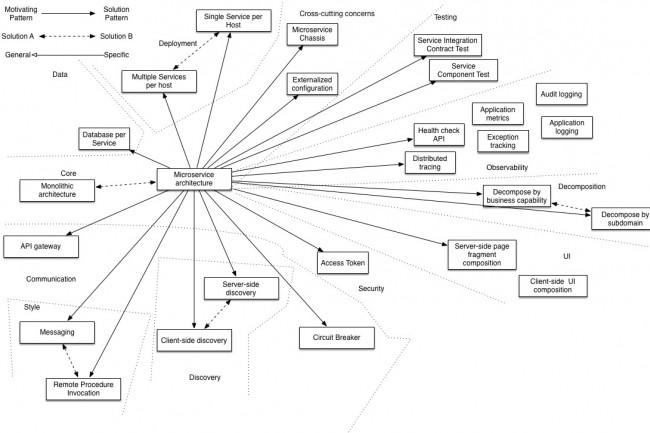 La technologie sous-jacente pour l'intégration des microservices est celle des conteneurs. (Crédit D.R.)