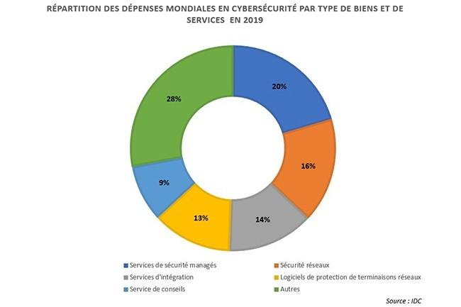 Répartition des dépenses mondiales en cybersécurité par type de biens et de services en 2019. (Illustration : IDC)
