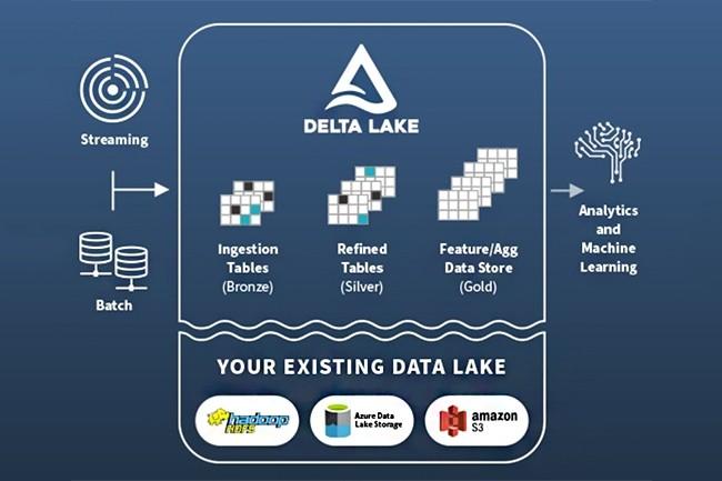 Databricks va utiliser ces fonds notamment pour mettre en place des équipes dédiées à trois de ces dernières solutions, dont Delta Lake fait partie. (Crédit : Databricks)