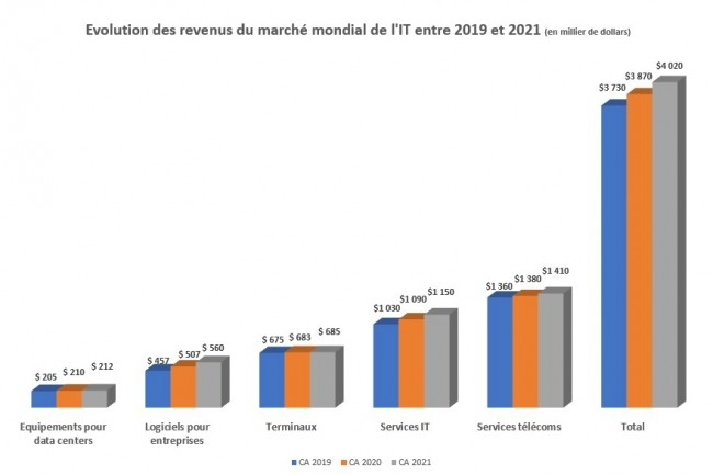 Evolution des revenus du marché mondial de l'IT entre 2019 et 2021. (Illustration : Gartner)
