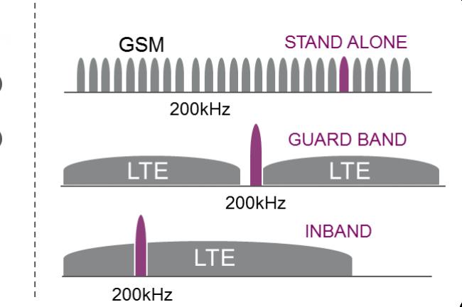 Le NB-IoT travaille dans la fréquence 200 KHz, aujourd'hui peu utilisée. (crédit Ericsson)