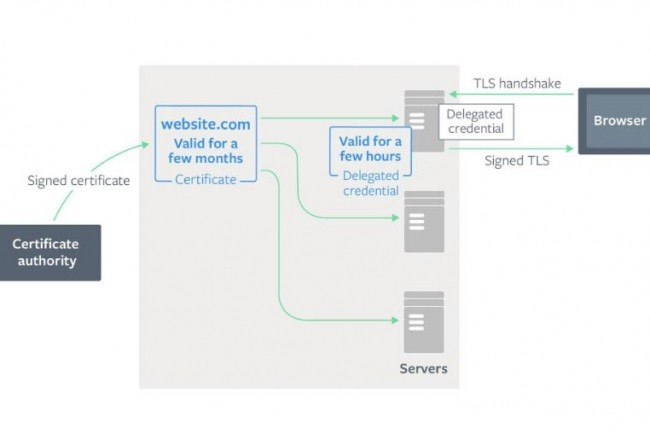 Schéma simplifié du projet Delegated credentials mené par Facebook, Cloudflare et Mozilla pour améliorer la sécurité des certificats TLS.