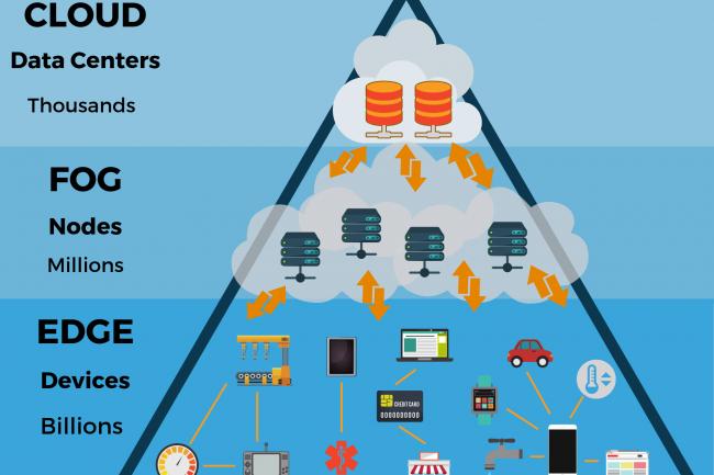« 2020 sera l'année de l'informatique edge », selon Forrester. (crédit : D.R.)
