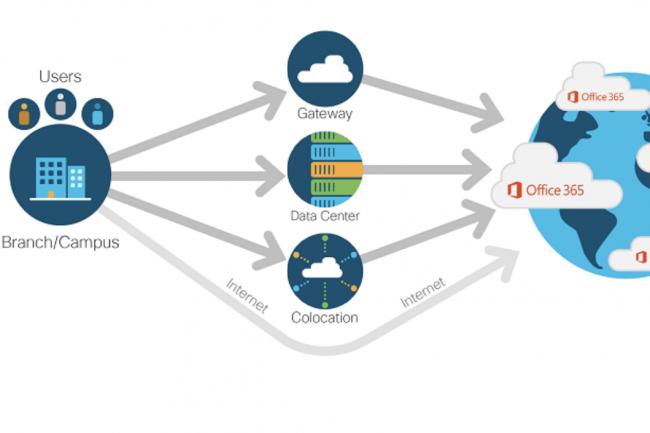 Pour accélérer les échanges des utilisateurs d'Azure et Office 365, Microsoft va exploiter le SD-WAN de Cisco. (Crédit Cisco)