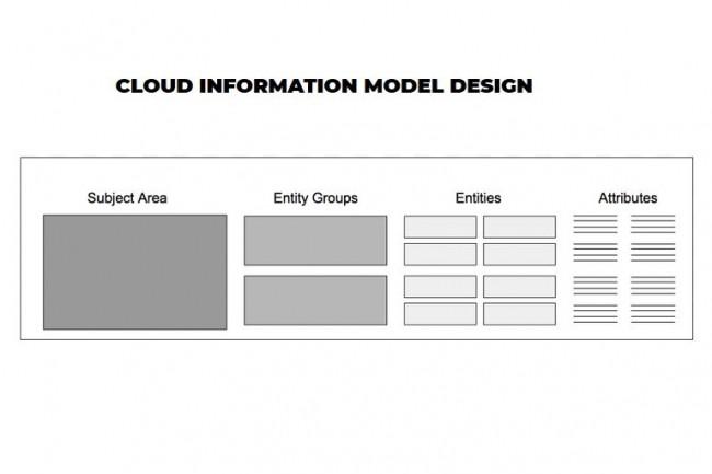 CIM, un modèle de données ouvert promu par AWS, Genesys et Salesforce
