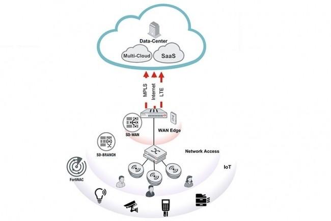 Pour réussir, le SD-Branch a besoin d'une forte intégration avec le WiFi. (Crédit D.R.)