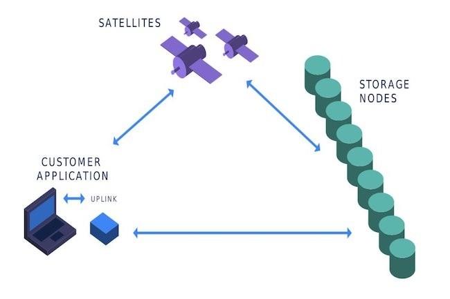 Storj Labs a dévoilé les tarifs de son service de stockage décentralisé basé sur la blockchain. (Crédit D.R.)