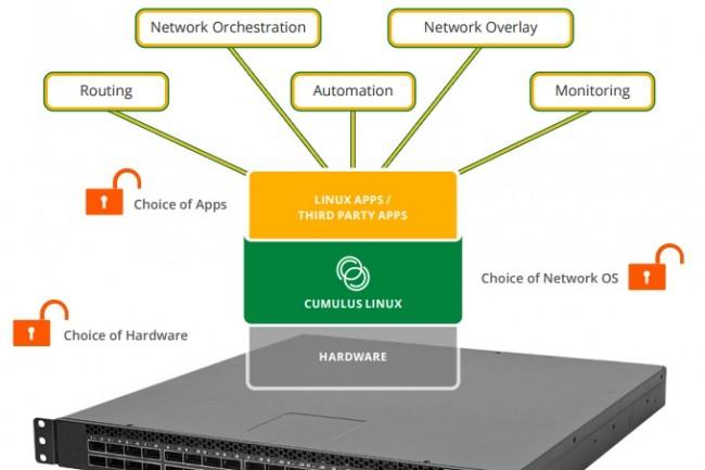 Dédiée au réseau, la distribution Linux de Cumulus Networks s'est imposée sur le marché. (Crédit Cumulus)