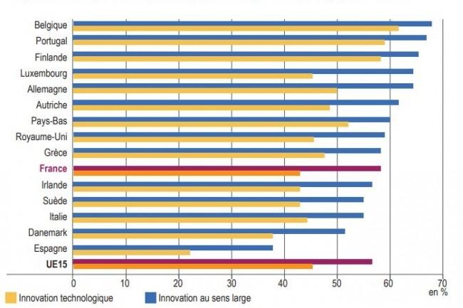 Le rapport de l'Insee montre la proportion de sociétés innovantes au sens large et technologiques, ci-dessus en 2016. (crédit : Eurostat / INSEE)