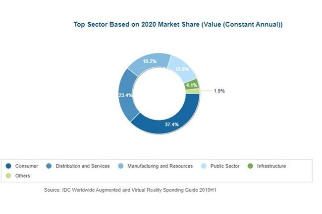 Répartition des revenus du marché de la VR-AR en 2020 par secteurs. (Source : IDC)