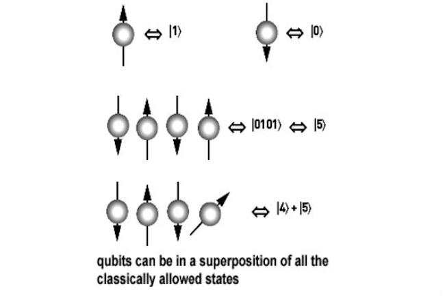 Pour aider les entreprises à se familiariser avec l'informatique Quantique, AWS propose sa plateforme Braket. (Crédit D.R.)