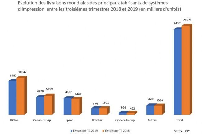 Evolution des livraisons mondiales des principaux fabricants de systèmes d'impression entre les troisièmes trimestres 2018 et 2019. (Source : IDC)
