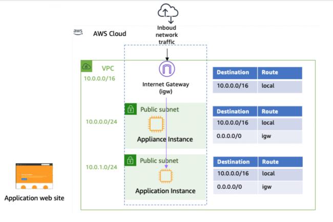 Avec Outposts, AWS a introduit ce que le fournisseur appelle le Virtual Private Cloud (VPC) Ingress Routing. (Crédit AWS)