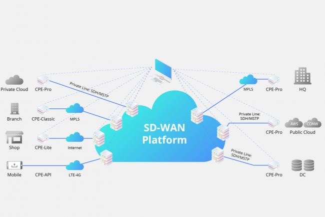 Le SD-WAN devient une partie intégrante de l'infrastructure IT et doit donc s'adapter de manière transparente. (Crédit D.R.)