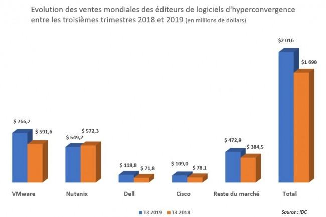 Evolution des ventes mondiales des éditeurs de logiciels d'hyperconvergence entre les troisièmes trimestres 2018 et 2019. Illustration : IDC