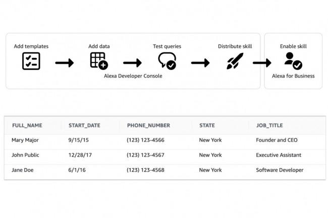 Amazon propose avec Alexa Knowledge Skills des modèles autour de différents cas d'usage de questions/réponses, ci-dessus un annuaire d'entreprise.. (Crédit : Amazon)