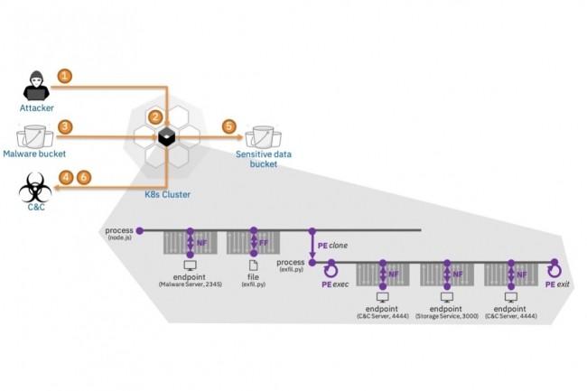 Contrairement aux outils de surveillance classiques qui ne capturent que des événements déconnectés, SysFlow suit précisément les différentes étapes de la chaîne d'attaque. (Crédit : IBM Research)