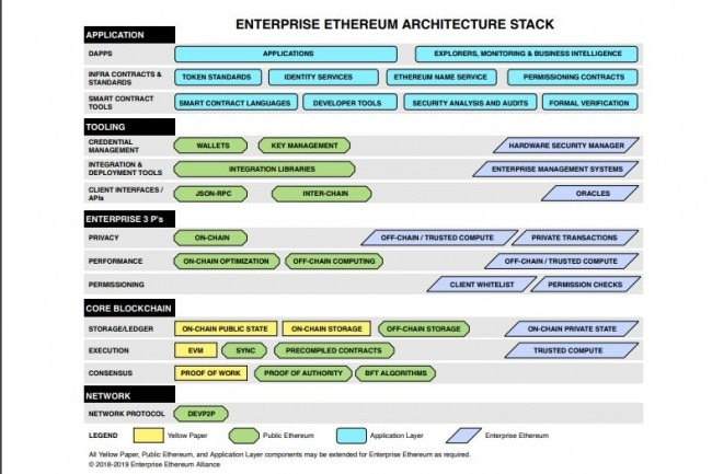 L'Enterprise Ethereum Alliance compte plus de 200 membres.