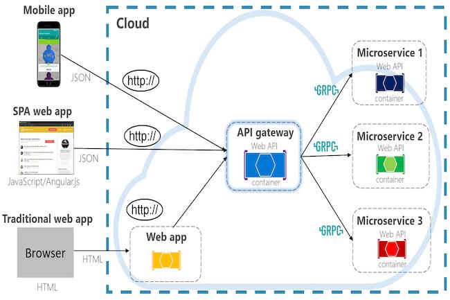 Le support de gRPC-Web s'invite dans .Net. (Crédit Microsoft)