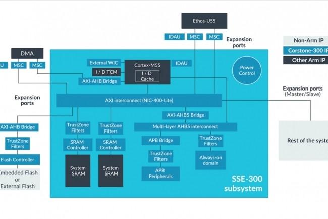 Le designde référence Corstone-300 fourniepar ARM inclut les processeursCortex-M55 et Ethos-U55 pour accélérer les performances des applications IA dans des environnements contraints. (Crédit: ARM)