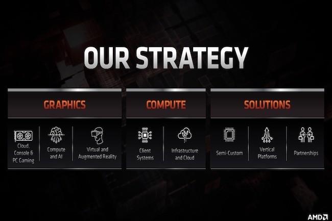 Poru relancer sa gamme de GPU, AMD mise sur l'architecture RDNA 2, après le retour en grâce des processeurs avec Zen. (Crédit AMD)