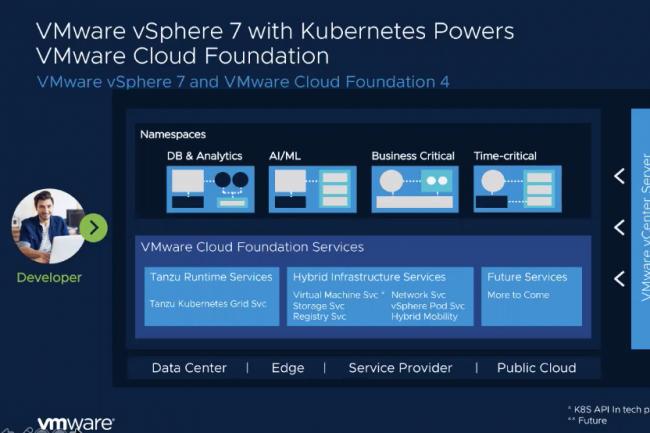 VMware indique que Kubernetes est devenu la couche d'infrastructure qui permet de prendre en charge des applications diverses.  (Crédit VMware)