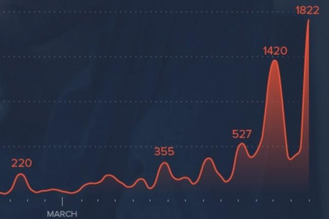 Les attaques par e-mails de spear phishing relatifs au coronavirus détectées par Barracuda sont passées de 137 en janvier 2020 à plus de 9 116 sur les 23 premiers jours de mars 2020. (crédit : Barracuda Networks)
