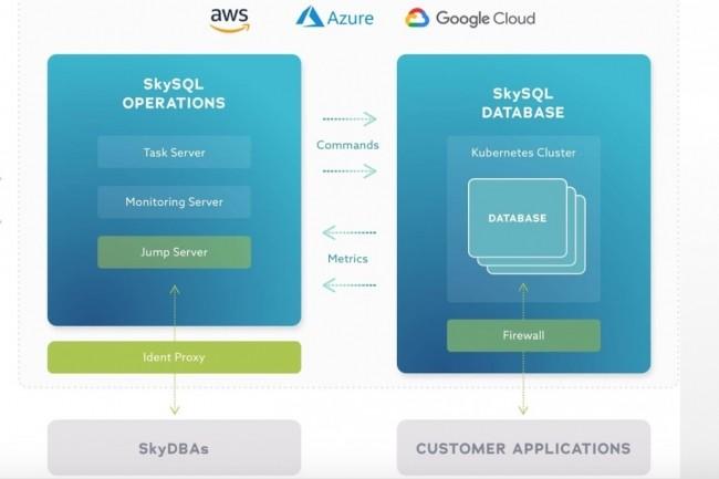 Le portail SkySQL de la DBaaS MariaDB passe par un control plane s'appuyant sur ServiceNow pour rester indépendant des clouds publics sous-jacents.(Crédit : MariaDB)
